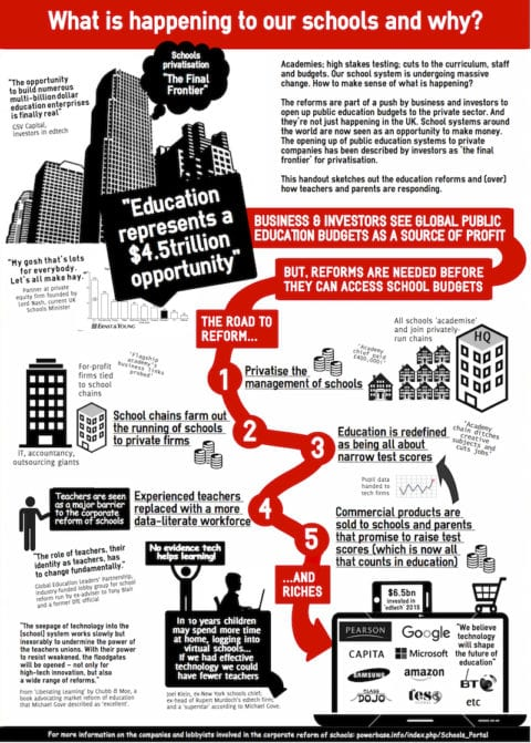 Corporate-Reform-what is happening to our schools